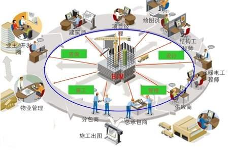 施工项目成本管理_BIM施工过程管理主要做哪些?BIM在施工管理中的应用